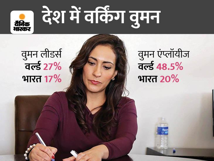 दुनिया चल रही आगे भारत चल रहा पीछे, कामकाजी महिलाओं की संख्या में पाकिस्तान से भी पिछड़ा है भारत|करियर/फाइनांस,Career/Finance - Dainik Bhaskar