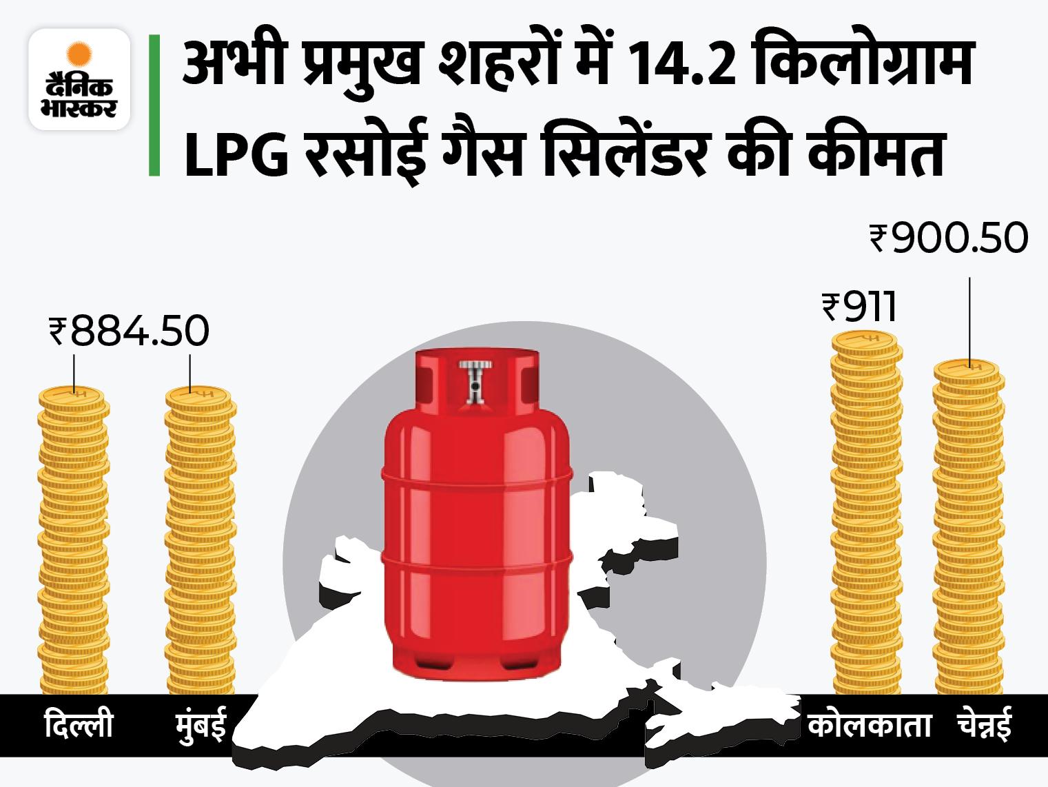 1000 रुपए का हो सकता है घरेलू LPG सिलेंडर, इस पर मिलने वाली सब्सिडी पूरी तरह बंद कर सकती है सरकार|बिजनेस,Business - Dainik Bhaskar