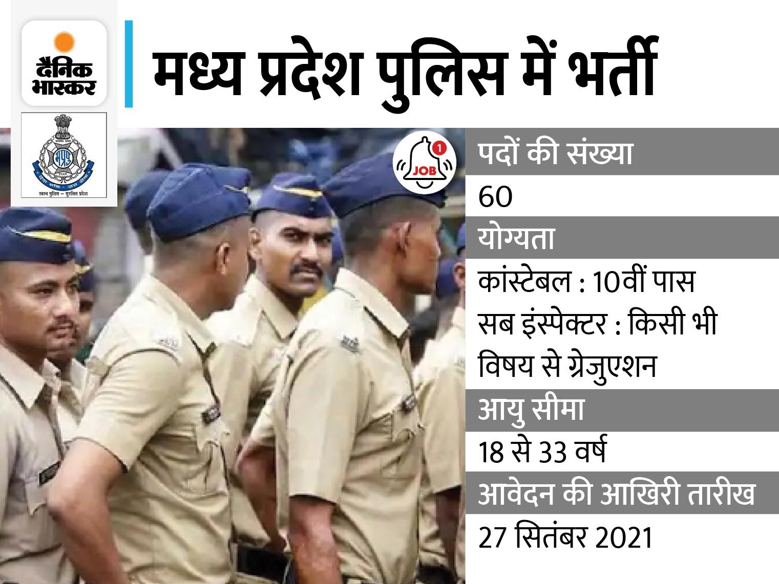 एमपी पुलिस में कांस्टेबल और सब-इंस्पेक्टर के 60 पदों पर निकली भर्ती, ग्रेजुएट होल्डर कैंडिडेट्स 27 सितंबर 2021 तक कर सकते हैं आवेदन|करिअर,Career - Dainik Bhaskar