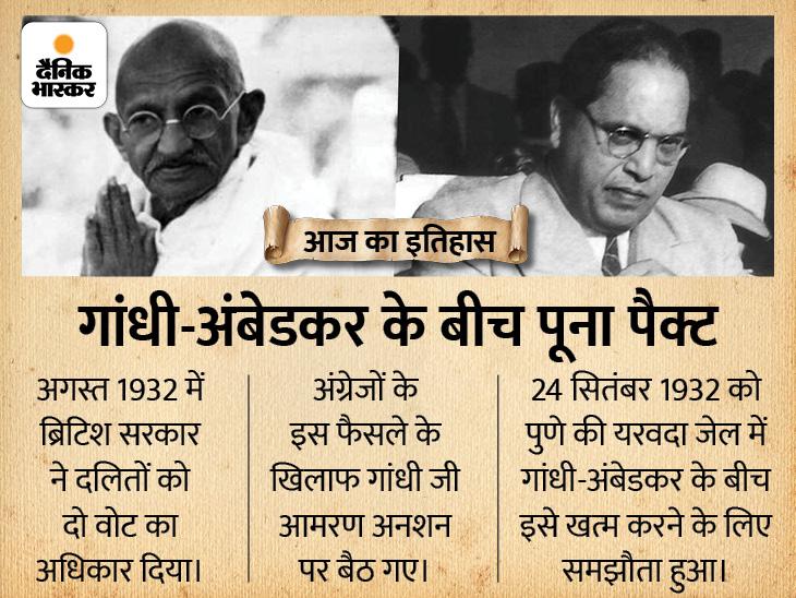 गांधी-अंबेडकर के बीच पुणे की यरवदा जेल में हुआ था पूना पैक्ट, इस समझौते के बाद खत्म हुआ दलितों को 2 वोट का अधिकार देश,National - Dainik Bhaskar