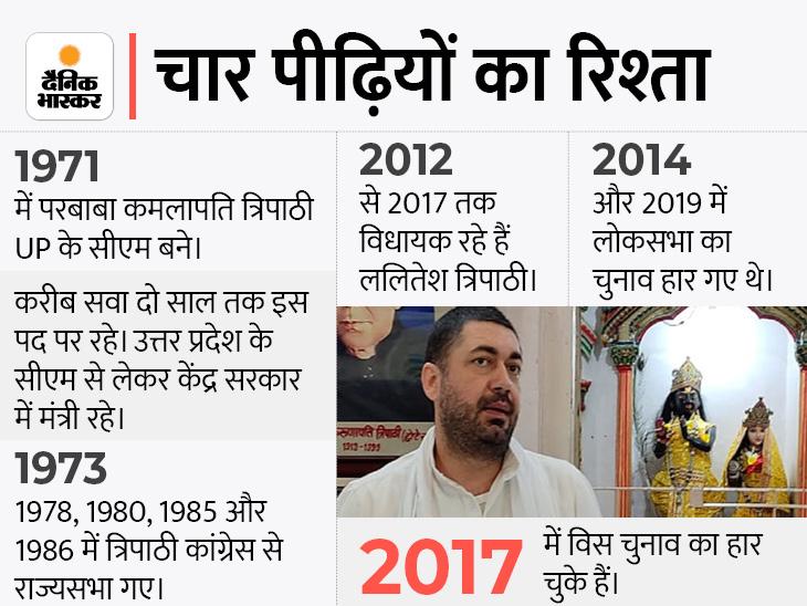 पूर्व CM कमलापति त्रिपाठी के प्रपौत्र ललितेशपति ने कांग्रेस छोड़ी, बोले- पार्टी में जो परिवर्तन आया है, उसमें काम करना मुश्किल है|वाराणसी,Varanasi - Dainik Bhaskar