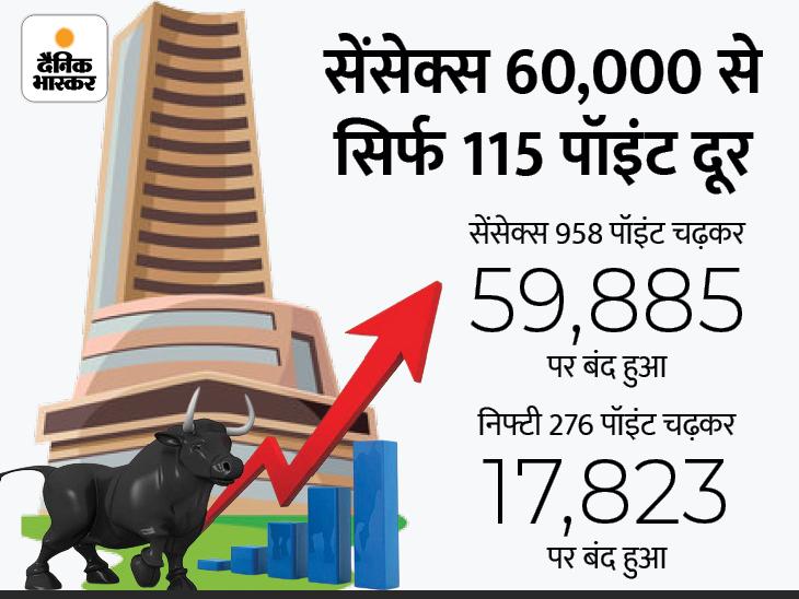 पहली बार सेंसेक्स ने 59,957 और निफ्टी ने 17,843 का लेवल छुआ; रियल्टी, बैंकिंग शेयर्स ने भरी उड़ान|बिजनेस,Business - Dainik Bhaskar