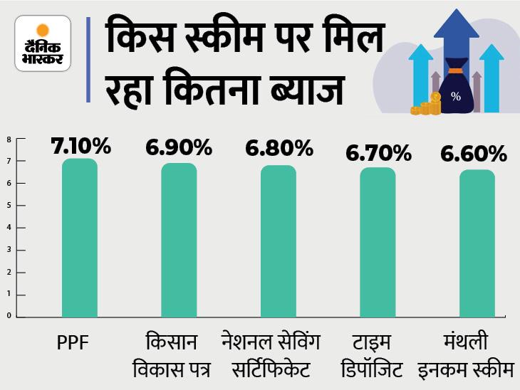 PPF और किसान विकास पत्र सहित पोस्ट ऑफिस की इन 5 योजनाओं में मिल रहा FD से ज्यादा ब्याज, समझें कहां पैसा लगाना रहेगा सही|बिजनेस,Business - Dainik Bhaskar