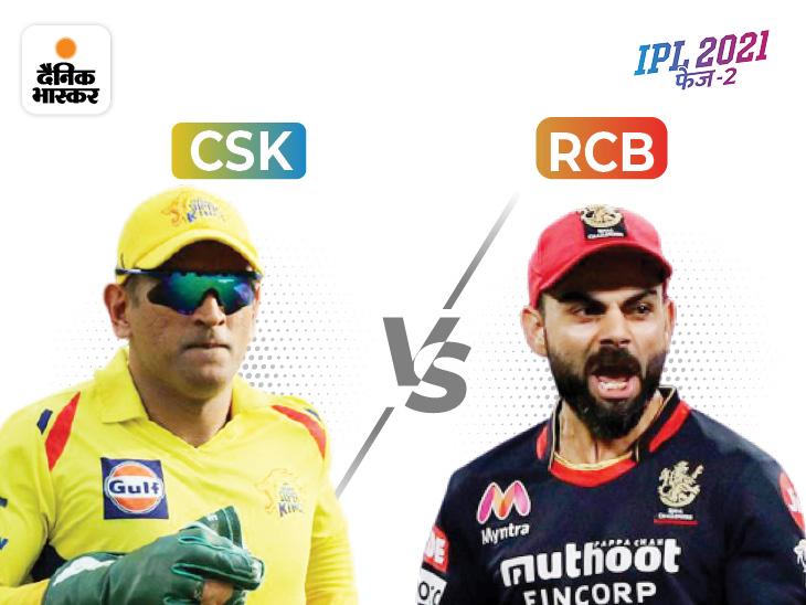 चेन्नई की नजरें नंबर-1 पोजिशन पर,विराट कोहली टी-20 क्रिकेट में 10 हजार रन बनाने से 66 रन दूर IPL 2021,IPL 2021 - Dainik Bhaskar