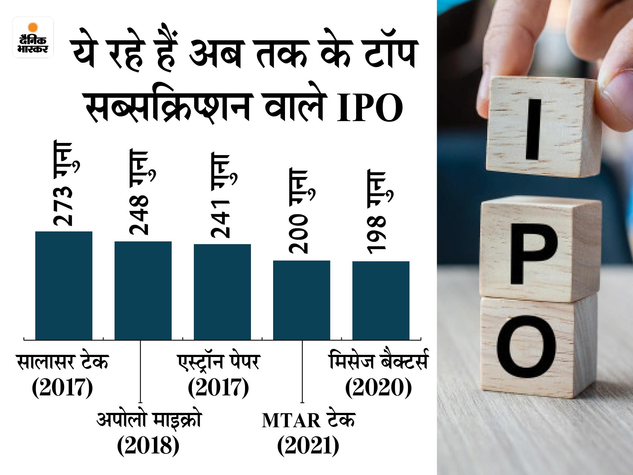 कंपनी का IPO 304 गुना भरा, रिटेल निवेशकों का हिस्सा 112 गुना सब्सक्राइब; 1 अक्टूबर को लिस्ट होगी कंपनी बिजनेस,Business - Dainik Bhaskar