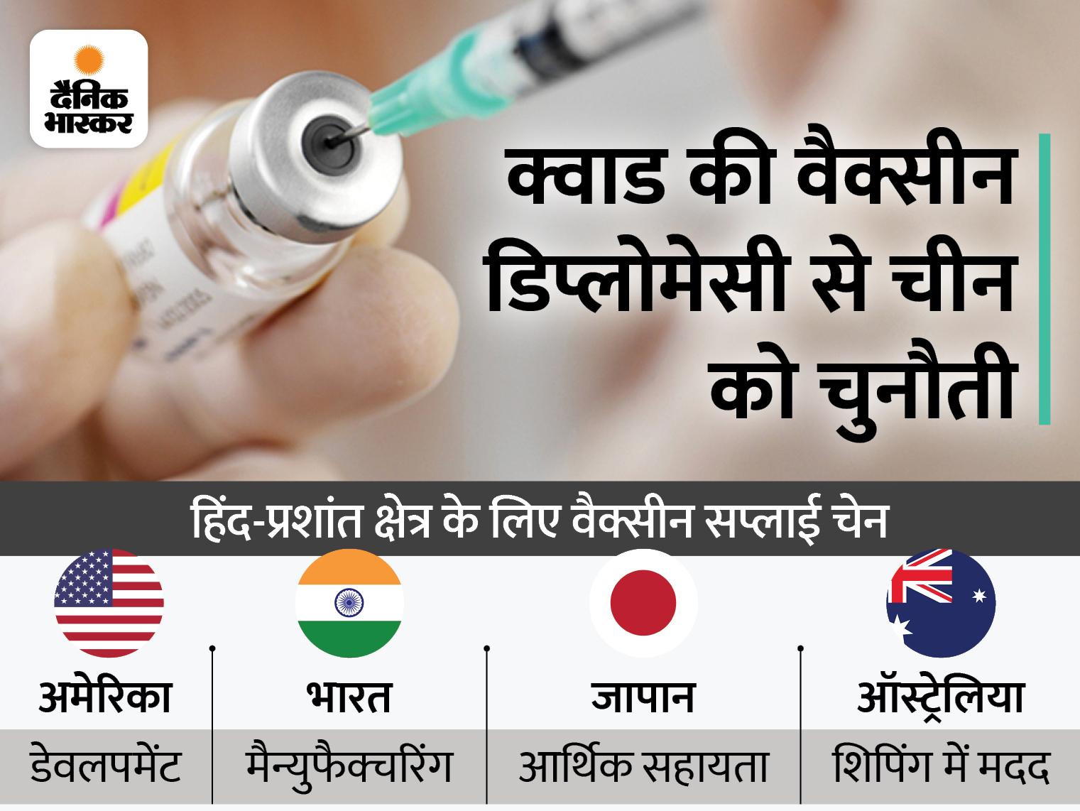 अमेरिकी राष्ट्रपति ने कहा- QUAD की साझेदारी से भारत में अगले साल तक 100 करोड़ डोज बनाएंगे|विदेश,International - Dainik Bhaskar