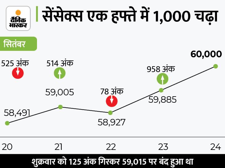 5G पर मोदी की मीटिंग से भारतीय बाजार टॉप गियर में; निफ्टी भी 17900 की रिकॉर्ड ऊंचाई पर; रियल्टी, IT शेयर्स में तेजी बिजनेस,Business - Dainik Bhaskar