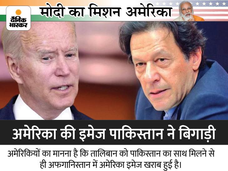 तालिबान से इमरान की हमदर्दी पर अमेरिका खफा, इस धोखे के लिए पाक को सजा देने पर विचार हो रहा विदेश,International - Dainik Bhaskar