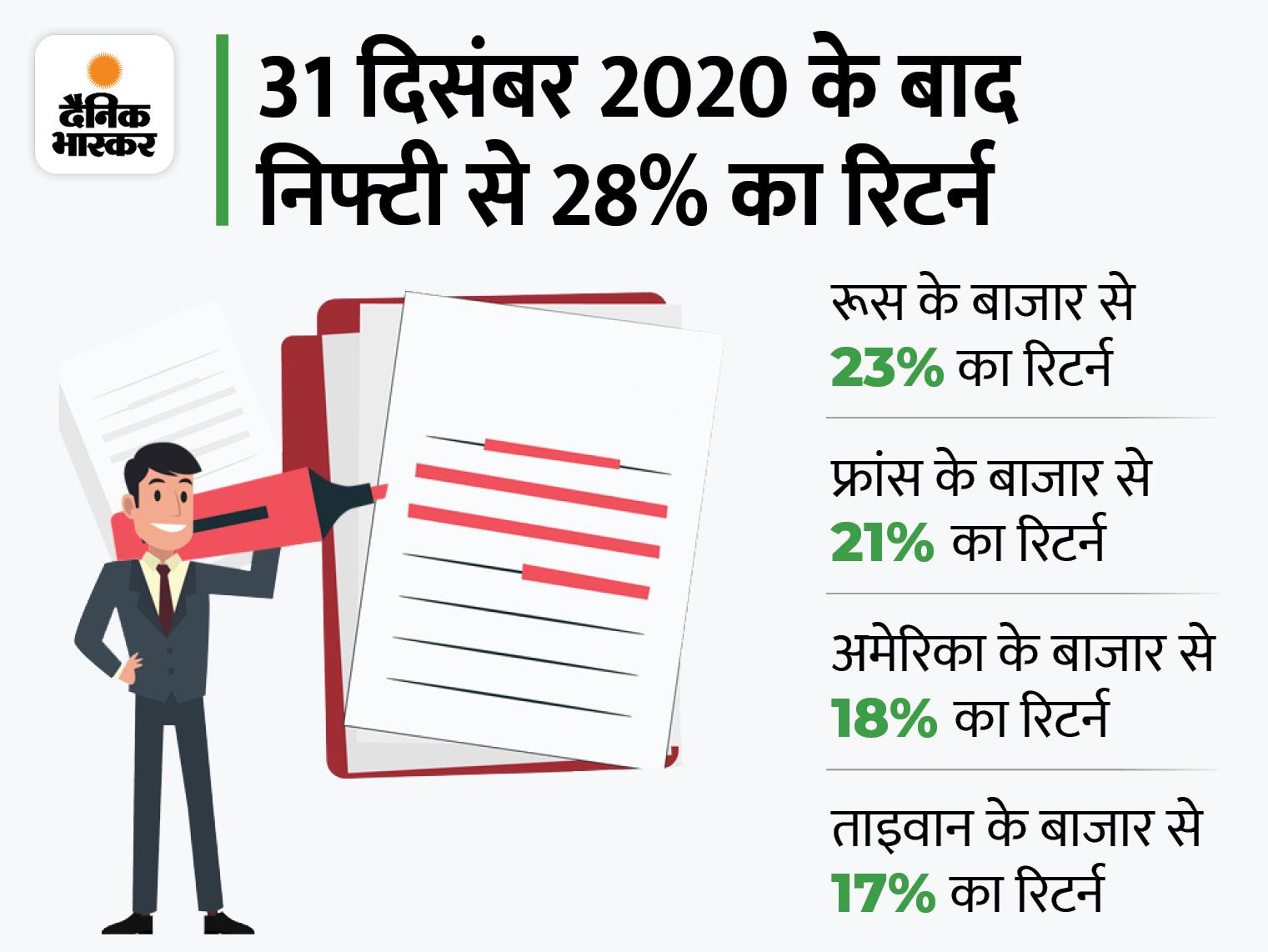 सेंसेक्स के 50 से 60 हजार के सफर में इंफोसिस के शेयर का ज्यादा योगदान, बजाज फिनसर्व का शेयर सबसे ज्यादा बढ़ा|बिजनेस,Business - Dainik Bhaskar