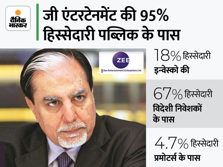 जी एंटरटेनमेंट में प्रमोटर्स की हिस्सेदारी सिर्फ 4.7%, कंपनी में 18% हिस्सा रखने वाली इन्वेस्को लड़ सकती है कानूनी लड़ाई|बिजनेस,Business - Dainik Bhaskar