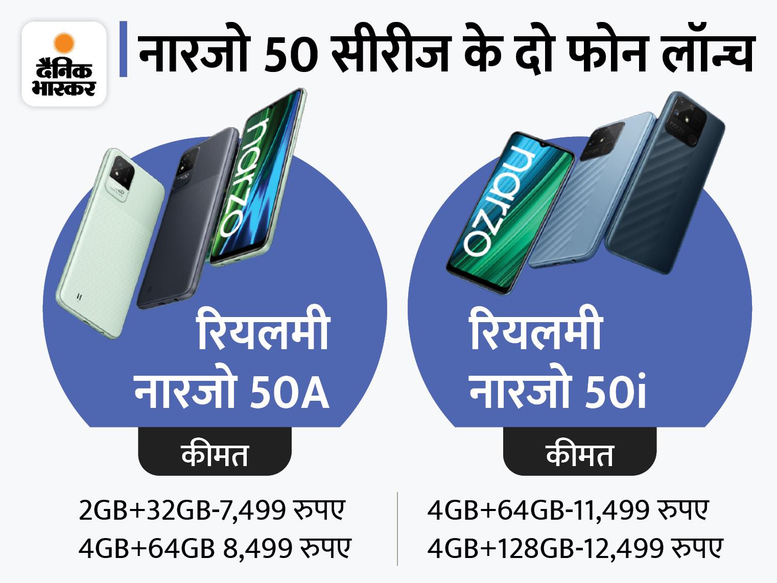 रियलमी नारजो 50A में दमदार बैटरी से सिंगल चार्ज में 53 दिन का स्टैंडबाय मिलेगा, वहीं 50i मॉडल में 43 दिनों का स्टैंडबाय होगा टेक & ऑटो,Tech & Auto - Dainik Bhaskar