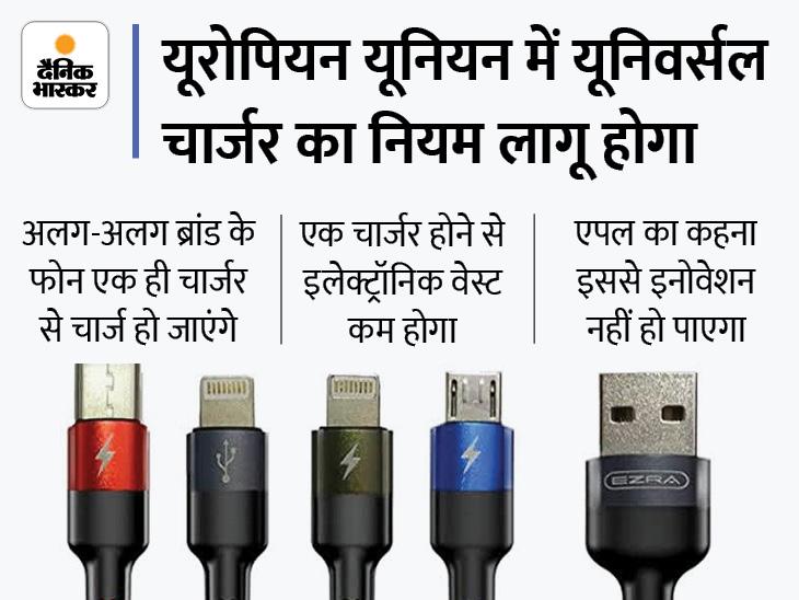EU का फैसला दिलाएगा कई तरह के चार्जर रखने के झंझट से मुक्ति, एपल को इससे अपत्ति; जानिए भारत में इस फैसले का असर टेक & ऑटो,Tech & Auto - Dainik Bhaskar