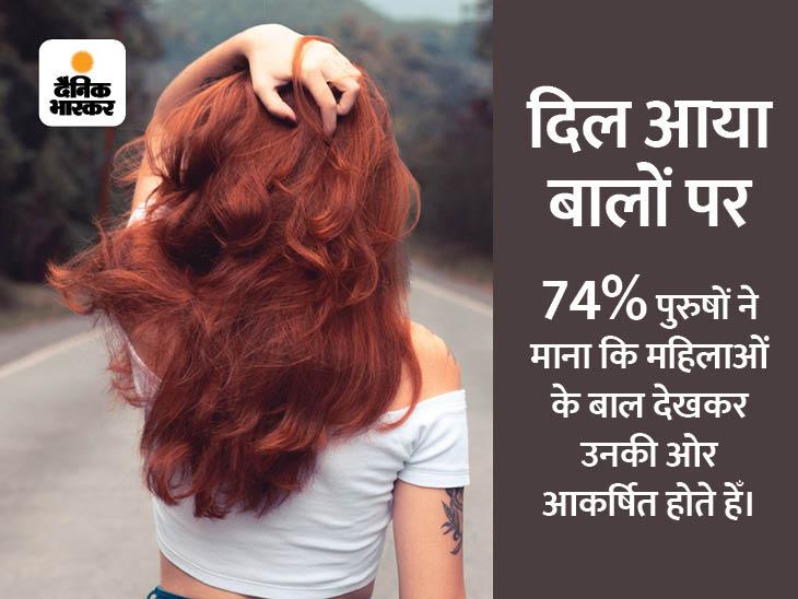 खूबसूरत टांगों की बजाय मर्दों को लुभाते हैं महिलाओं के लंबे बाल|लाइफस्टाइल,Lifestyle - Dainik Bhaskar