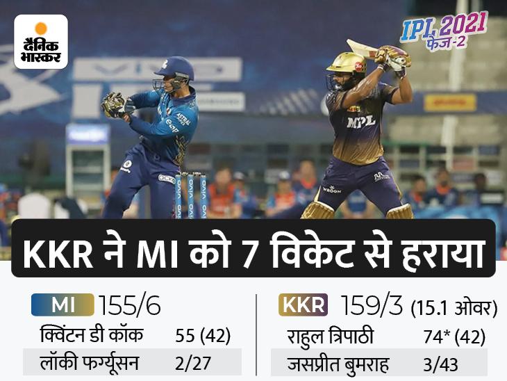 अय्यर और त्रिपाठी के आगे मुंबई बेदम; धमाकेदार जीत के साथ पॉइंट्स टेबल में टॉप-4 में पहुंची मॉर्गन एंड कंपनी|IPL 2021,IPL 2021 - Dainik Bhaskar