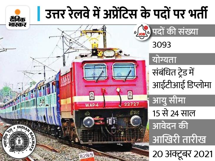 नार्दन रेलवे में अप्रेंटिस के 3093 पदों पर निकली भर्ती, आईटीआई डिप्लोमा कैंडिडेट्स 20 अक्टूबर 2021 तक कर सकते हैं अप्लाई|करिअर,Career - Dainik Bhaskar