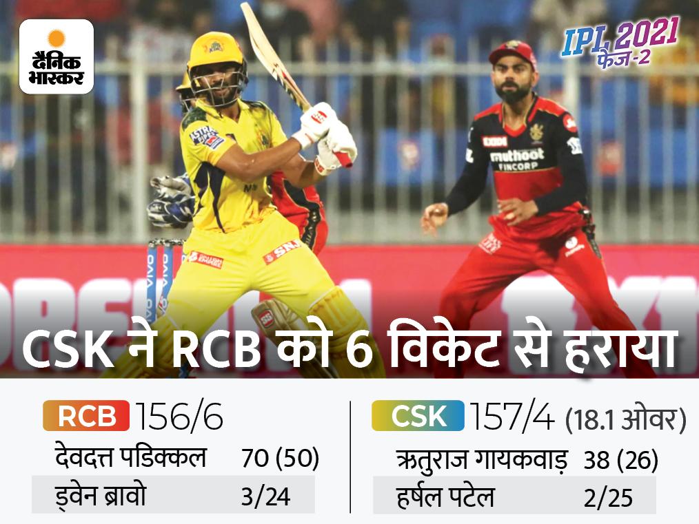 6 विकेट से मिली जीत के साथ पॉइंट्स टेबल में टॉप पर पहुंची CSK, यूएई में RCB की लगातार 7वीं हार|IPL 2021,IPL 2021 - Dainik Bhaskar