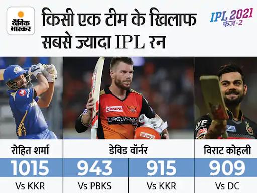 रोहित शर्मा ने IPL में किसी भी एक टीम के खिलाफ 1000 रन बनाने वाले पहले बल्लेबाज बने; 100 चौके लगाने वाले इकलौते बल्लेबाज भी|IPL 2021,IPL 2021 - Dainik Bhaskar
