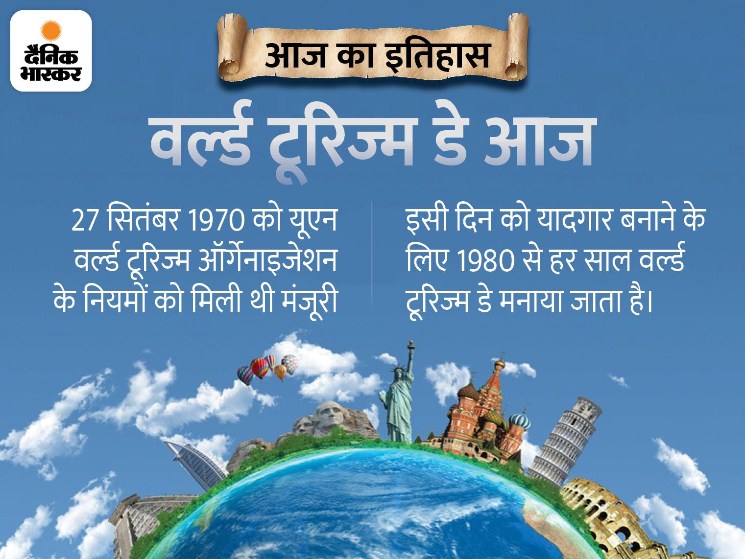 वर्ल्ड टूरिज्म डे आज, 41 साल पहले हुई थी शुरुआत; कोरोना ने इस सेक्टर के करीब 12 करोड़ लोगों के रोजगार पर असर डाला देश,National - Dainik Bhaskar