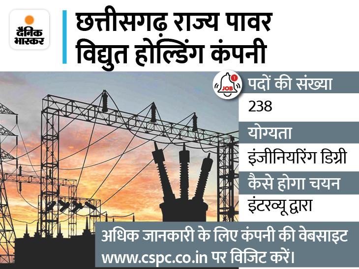 छत्तीसगढ़ राज्य पावर विद्युत होल्डिंग कंपनी में 238 पदों पर निकली भर्ती, 29 सितंबर से कर सकते हैं अप्लाई|करिअर,Career - Dainik Bhaskar