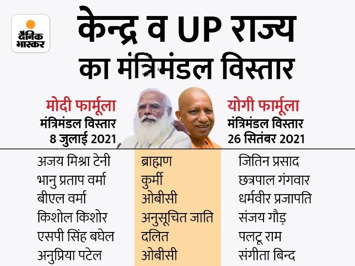 मोदी 2.0 कैबिनेट विस्तार में UP के 1 ब्राह्मण, 3 पिछड़ा, 2 दलित को मिली थी जगह, उसे ही आधार मानकर योगी ने तय किए 7 चेहरे|लखनऊ,Lucknow - Dainik Bhaskar