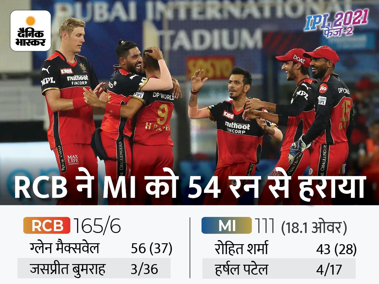 7 मैच बाद बेंगलुरु की UAE में पहली जीत, पांच रन पर मुंबई ने गंवाए आखिरी के 5 विकेट; हर्षल पटेल की हैट्रिक IPL 2021,IPL 2021 - Dainik Bhaskar