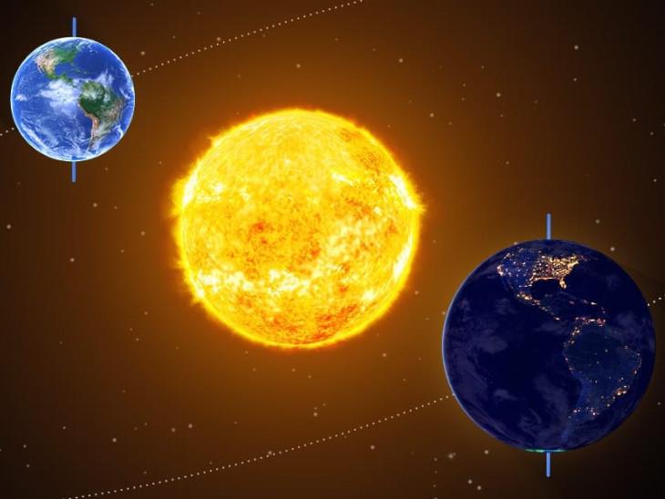 मंगलवार को सूर्य दिखाई देगा लगभग 12 घंटे, दिन और रात होंगे बराबर|धर्म,Dharm - Dainik Bhaskar