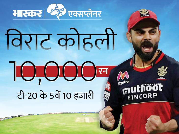 टी-20 में 10 हजार रन बनाने वाले पहले भारतीय बने विराट, इंटरनेशनल क्रिकेट में कितने क्रिकेटरों के नाम है यह रिकॉर्ड? जानें सबकुछ|एक्सप्लेनर,Explainer - Dainik Bhaskar