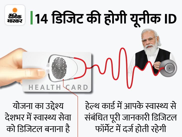 PM मोदी ने लॉन्च किया प्रधानमंत्री डिजिटल हेल्थ मिशन, यहां जानें कैसे बनेगा आपका हेल्थ कार्ड और इससे क्या फायदा होगा|बिजनेस,Business - Dainik Bhaskar