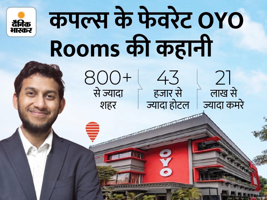 30 रुपए से शुरुआत करके भारत के एक गरीब लड़के ने महज 8 साल में खड़ी की 75 हजार करोड़ की कंपनी; 2021 के अंत तक आएगा IPO|DB ओरिजिनल,DB Original - Dainik Bhaskar