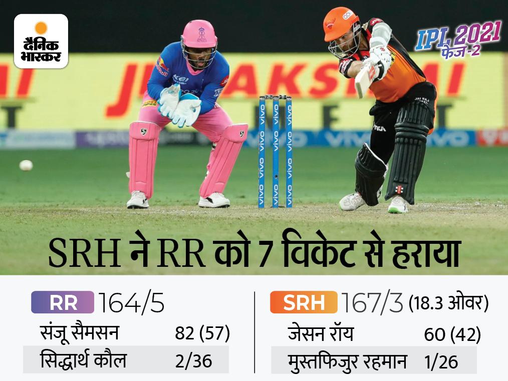 बेकार गई सैमसन की कप्तानी पारी, चार हार के बाद हैदराबाद को मिली पहली जीत; रॉय-विलियम्सन ने लगाई फिफ्टी|IPL 2021,IPL 2021 - Dainik Bhaskar