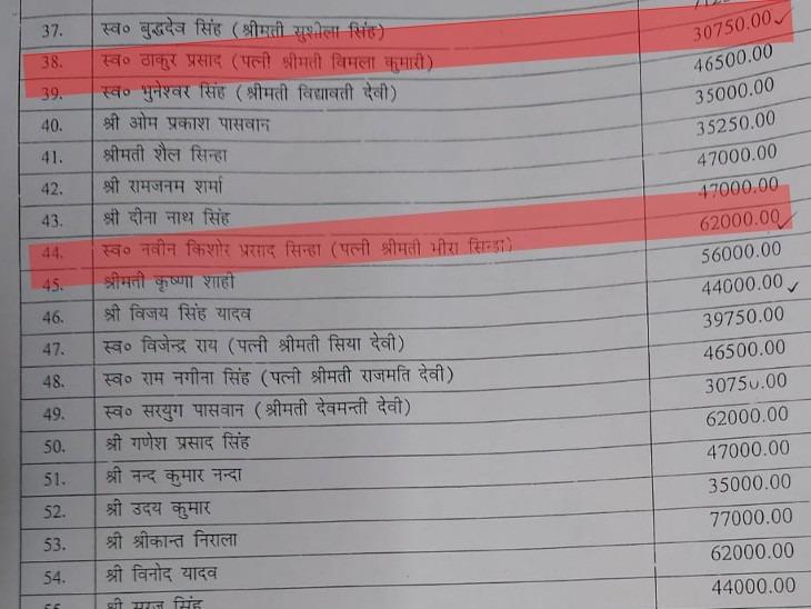 बिहार विधानसभा सचिवालय से RTI से मांगी गई जानकारी से खुलासा।