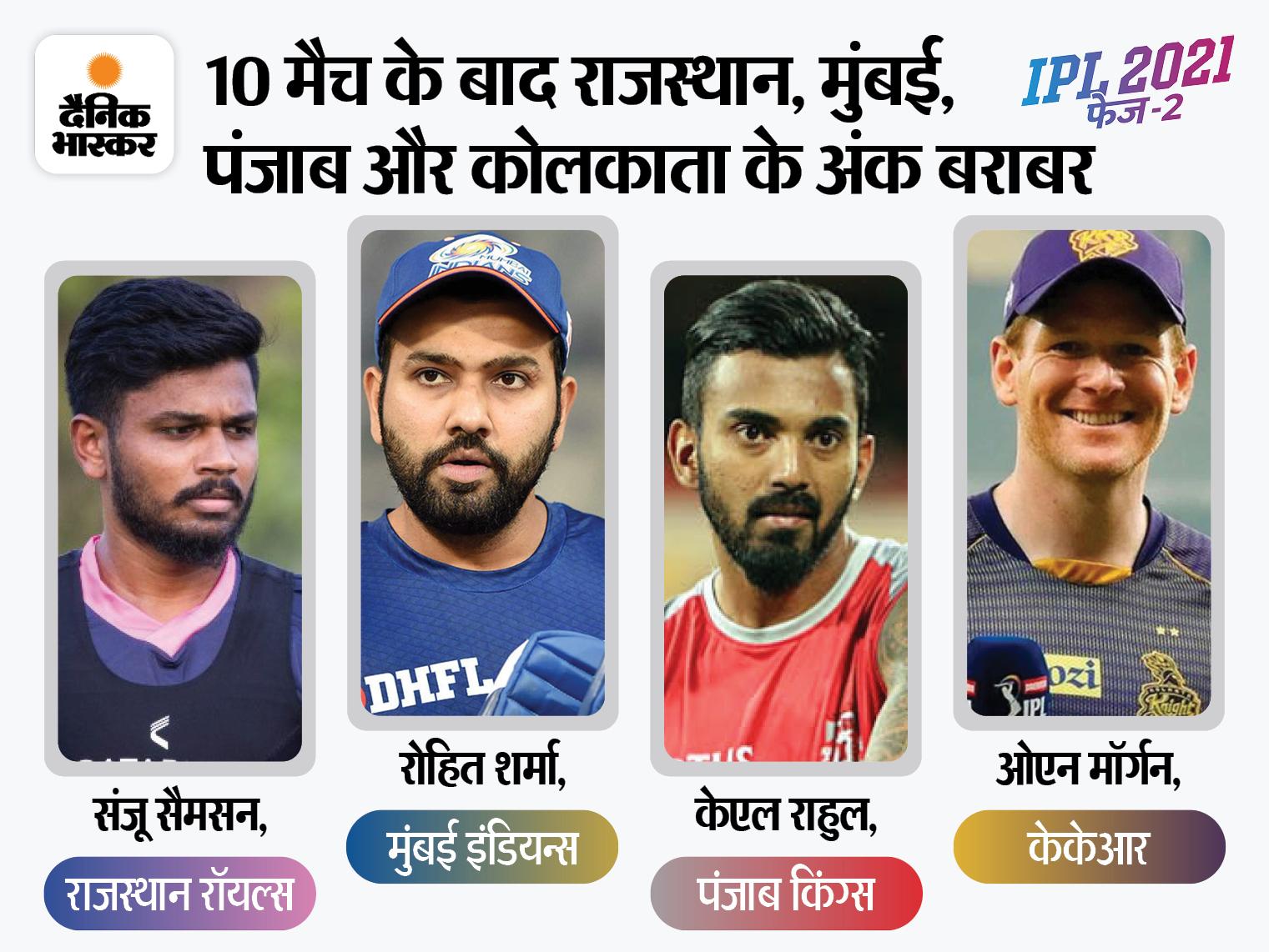 10-10 मैच खेलने के बाद दिल्ली और चेन्नई मजबूत स्थिति में; 8वें नंबर पर काबिज हैदराबाद का प्ले ऑफ में पहुंचना मुश्किल, लेकिन नामुमकिन नहीं|IPL 2021,IPL 2021 - Dainik Bhaskar