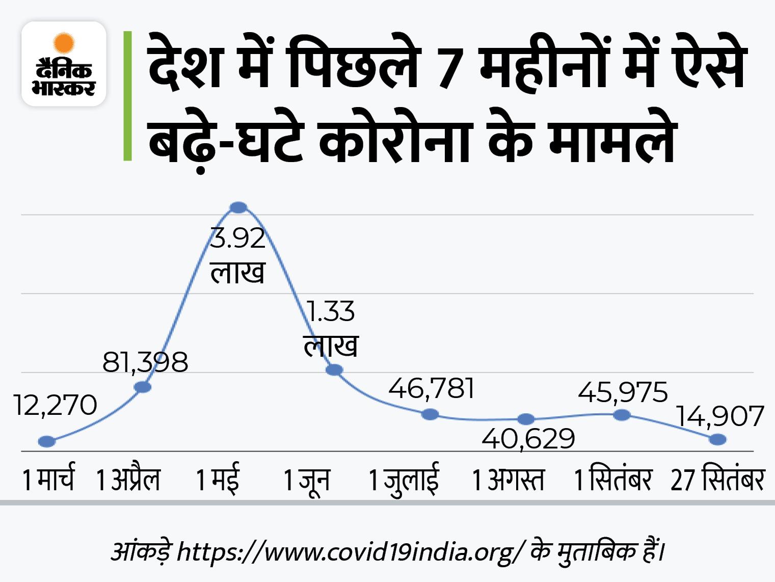 24 घंटे में कोरोना के 14902 नए केस आए, यह करीब 7 महीने में सबसे कम; अब सिर्फ 2.84 लाख मरीजों का इलाज चल रहा|देश,National - Dainik Bhaskar