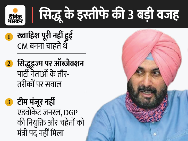 पंजाब में कांग्रेस को कैप्टन की तरह चलाना चाहते थे नवजोत, अफसरों-मंत्रियों और मंत्रालय के बंटवारे में मात खाते गए|जालंधर,Jalandhar - Dainik Bhaskar