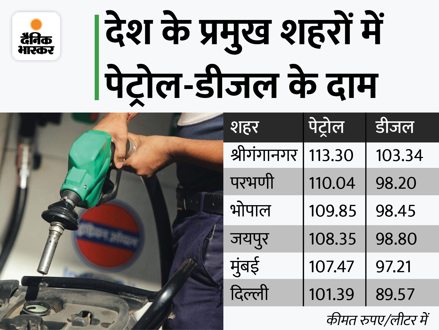 आज लगातार तीसरे दिन महंगा हुआ डीजल, पेट्रोल भी 20 पैसे महंगा होकर 101.39 रुपए पर पहुंचा|बिजनेस,Business - Dainik Bhaskar