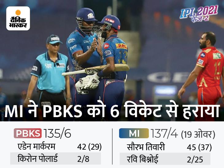 हार्दिक ने छक्का लगाकर दिलाई मुंबई को तूफानी जीत, पॉइंट्स टेबल में 5वें नंबर पर पहुंची हिटमैन एंड कंपनी|IPL 2021,IPL 2021 - Dainik Bhaskar