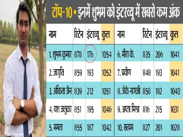 दूसरे नंबर पर रहीं जागृति के टॉपर से सिर्फ 2 नंबर कम। - Dainik Bhaskar