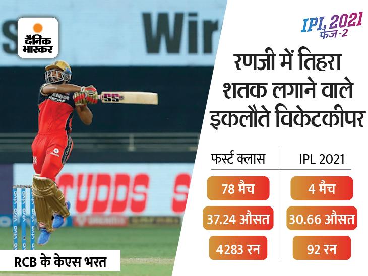 RCB के भरत पड़ोसियों के कांच फोड़ा करते थे, तंग आकर पिता ने कहा- पढ़ाई या क्रिकेट में से कोई एक चीज चुन लो IPL 2021,IPL 2021 - Dainik Bhaskar