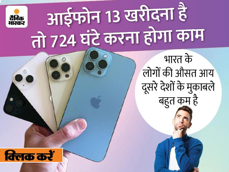 आईफोन 13 खरीदने के लिए भारतीयों को 700+ घंटे काम की जरूरत, स्विट्जरलैंड के लोगों को सिर्फ 34 घंटे, जानिए क्यों?|DB ओरिजिनल,DB Original - Dainik Bhaskar