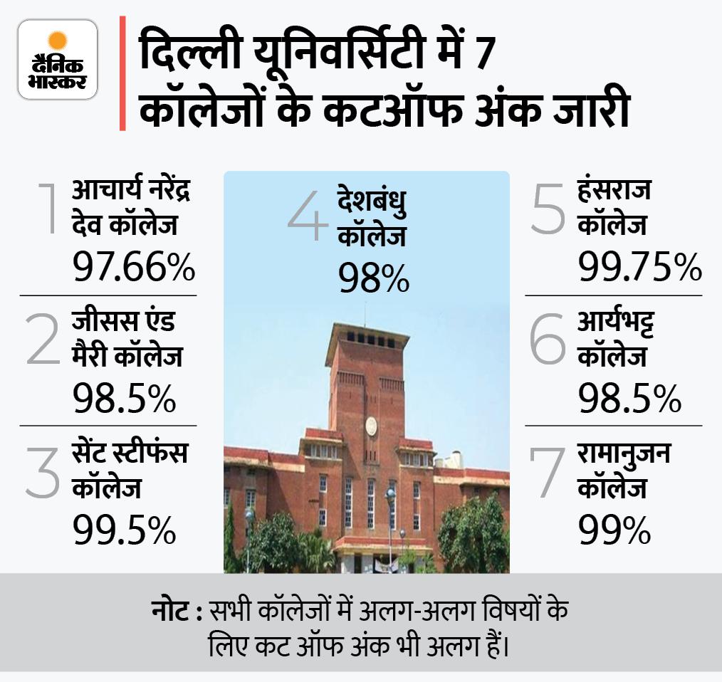 डीयू के 7 कॉलेजों ने अंडरग्रेजुएट कोर्सेस के लिए जारी की कट ऑफ लिस्ट, सेंट स्टीफंस के लिए कट ऑफ 99.5%,आर्यभट्ट कॉलेज के लिए 98% रहा करिअर,Career - Dainik Bhaskar