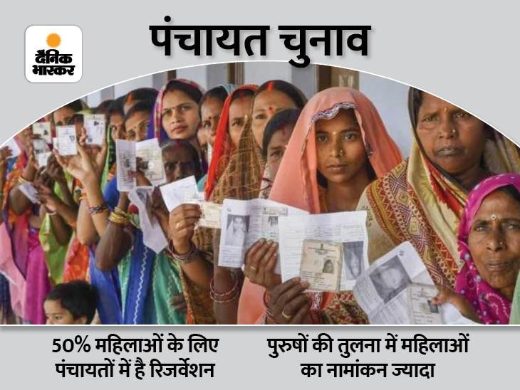 अंतिम दिन 8 हजार से अधिक महिलाओं ने पर्चा भरकर पुरूषों पर फिर छोड़ा पीछे, चौथे चरण में 66 हजार 58 प्रत्याशी मैदान में बिहार,Bihar - Dainik Bhaskar