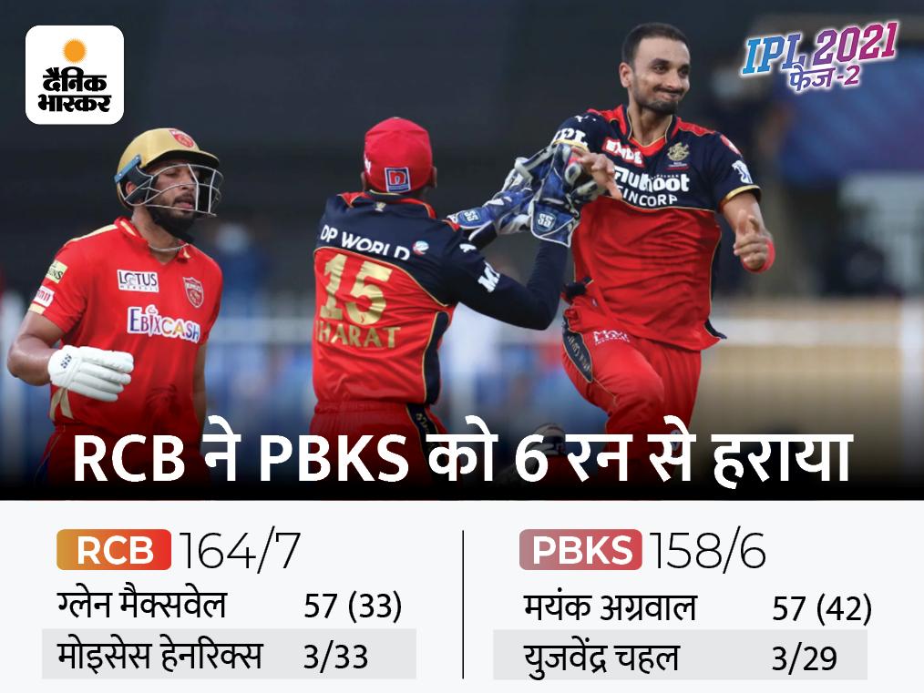 आखिरी ओवर में मिली जीत के साथ प्लेऑफ में पहुंची RCB, टॉप-4 की रेस से पंजाब लगभग बाहर IPL 2021,IPL 2021 - Dainik Bhaskar