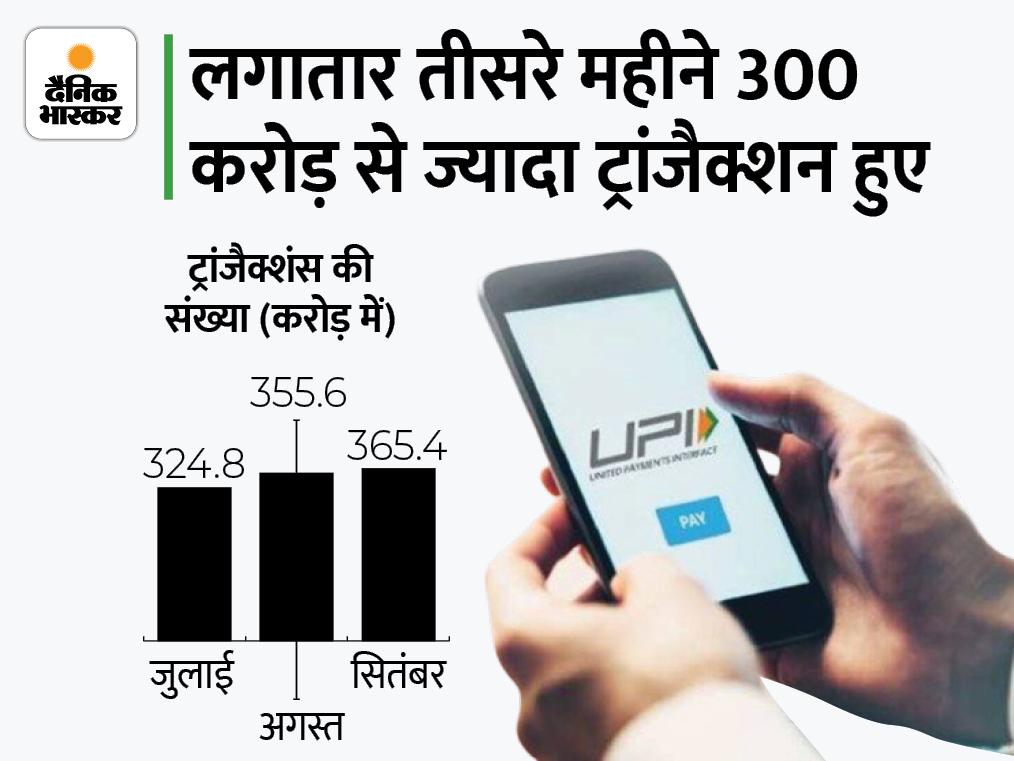 सितंबर में UPI के जरिए 6.5 लाख करोड़ रुपए का हुआ लेनदेन, 365 करोड़ से ज्यादा ट्रांजैक्शन हुए|बिजनेस,Business - Dainik Bhaskar