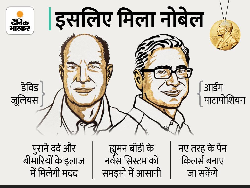 डेविड जूलियस और आर्डम पाटापोशियन को चिकित्सा का नोबेल, इनकी खोज से नए तरह के पेन किलर्स बनाने में मदद मिलेगी विदेश,International - Dainik Bhaskar