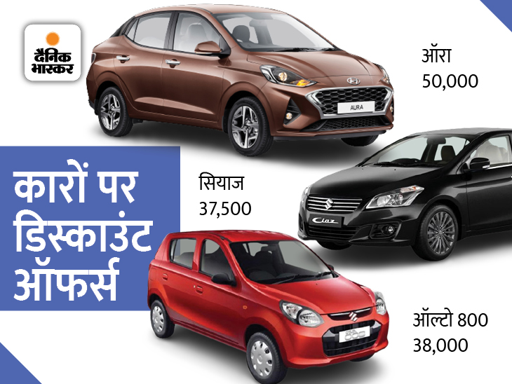 मारुति S प्रेसो में 48 हजार तो हुंडई की कोना ईवी पर 1.65 लाख रुपए का डिस्काउंट; जानिए अन्य मॉडलों में कितनी मिल रही छूट|टेक & ऑटो,Tech & Auto - Dainik Bhaskar