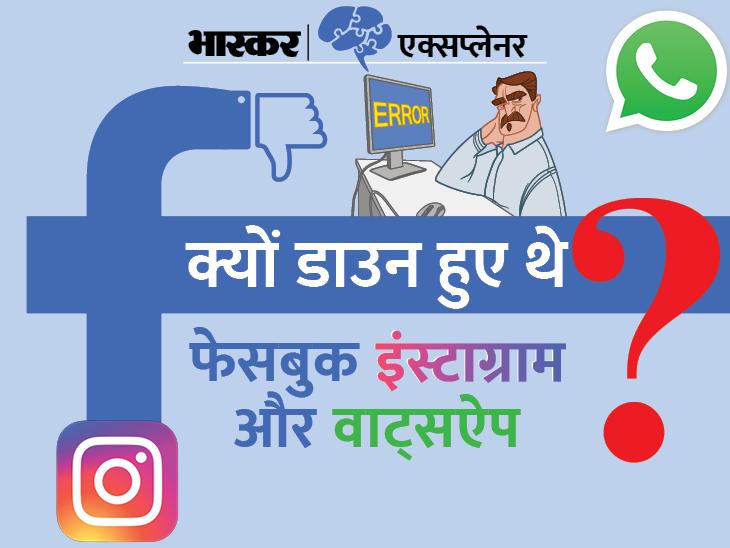 फेसबुक के डाउन होने से जकरबर्ग की संपत्ति 52 हजार करोड़ रु. कम हो गई, जानिए फेसबुक के डाउन होने की वजह|एक्सप्लेनर,Explainer - Dainik Bhaskar
