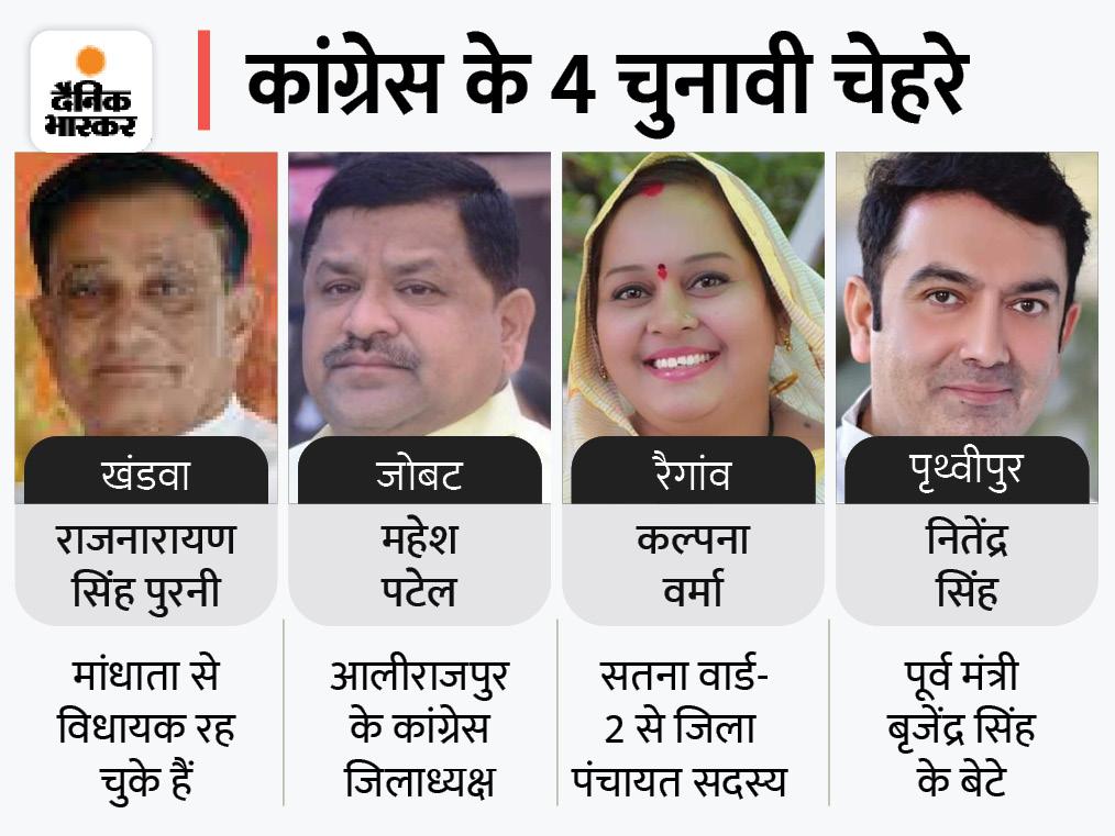 खंडवा में दिग्विजयके करीबी राजनारायण सिंह पर दांव; रैगांव में तीसरी बार कल्पना वर्मा पर भरोसा जताया|मध्य प्रदेश,Madhya Pradesh - Dainik Bhaskar