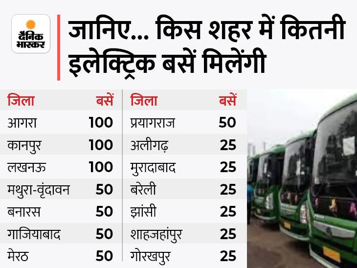 हरी झंडी दिखाकर 700 इलेक्ट्रिक बसों को करेंगे रवाना, लखनऊ, कानपुर सहित 14 शहरों में चलेंगी ये प्रदूषण मुक्त बसें|लखनऊ,Lucknow - Dainik Bhaskar