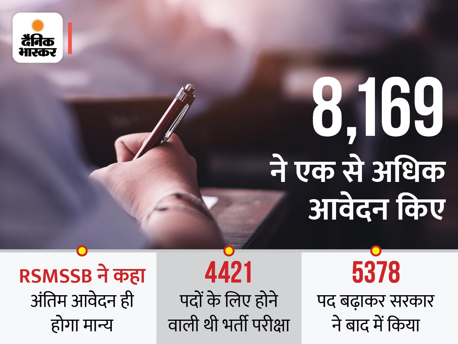 राजस्थान कर्मचारी चयन बोर्ड ने 951 पदों में किया इजाफा, 23 और 24 अक्टूबर को दो पारी में होगा पेपर; 3 घंटे की होगी परीक्षा|जयपुर,Jaipur - Dainik Bhaskar