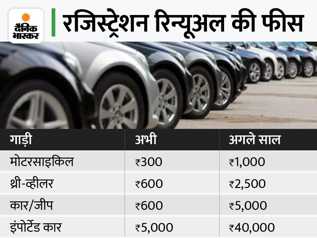 15 साल पुरानी कारों का रजिस्ट्रेशन रिन्यू कराना हुआ आठ गुना महंगा, रिन्यूअल में देरी होने पर लगेगा हर महीने 300 रुपए का जुर्माना|कंज्यूमर,Consumer - Dainik Bhaskar